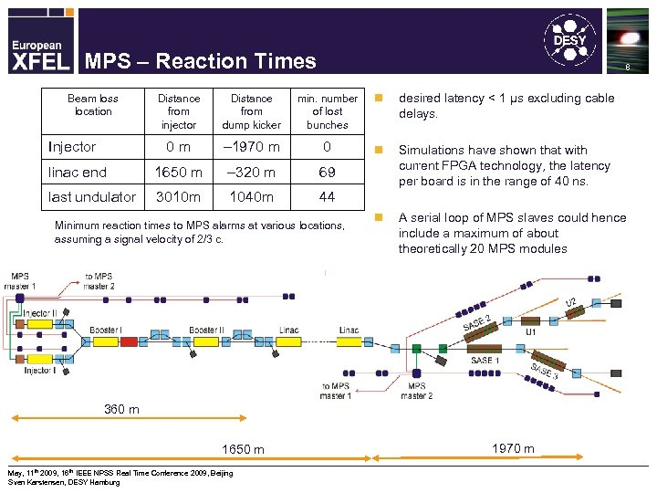 Machine Protection System for the XFEL MPS – Reaction Times 8 Distance from injector