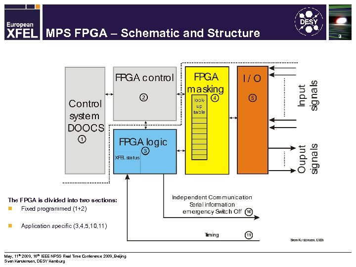 Machine Protection System for the XFEL MPS FPGA – Schematic and Structure The FPGA