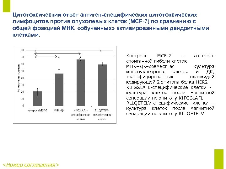 Цитотоксический ответ антиген-специфических цитотоксических лимфоцитов против опухолевых клеток (MCF-7) по сравнению с общей фракцией