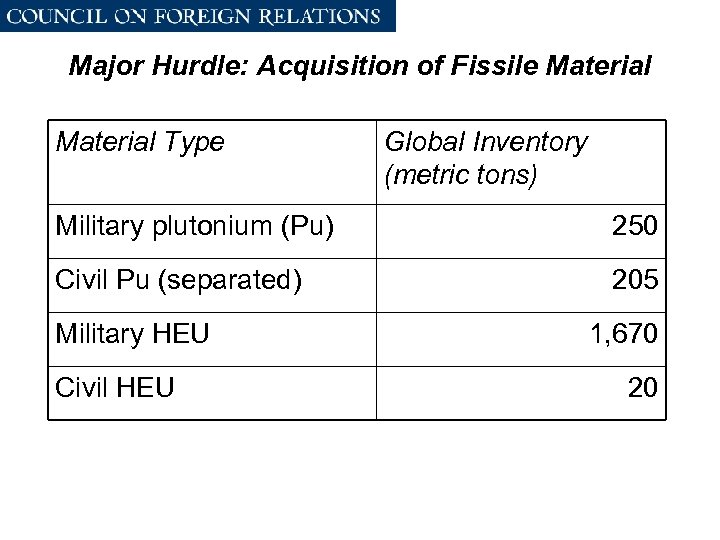 Major Hurdle: Acquisition of Fissile Material Type Global Inventory (metric tons) Military plutonium (Pu)
