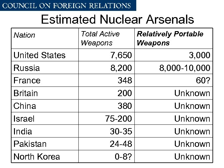 Estimated Nuclear Arsenals Nation United States Russia France Britain China Israel India Pakistan North