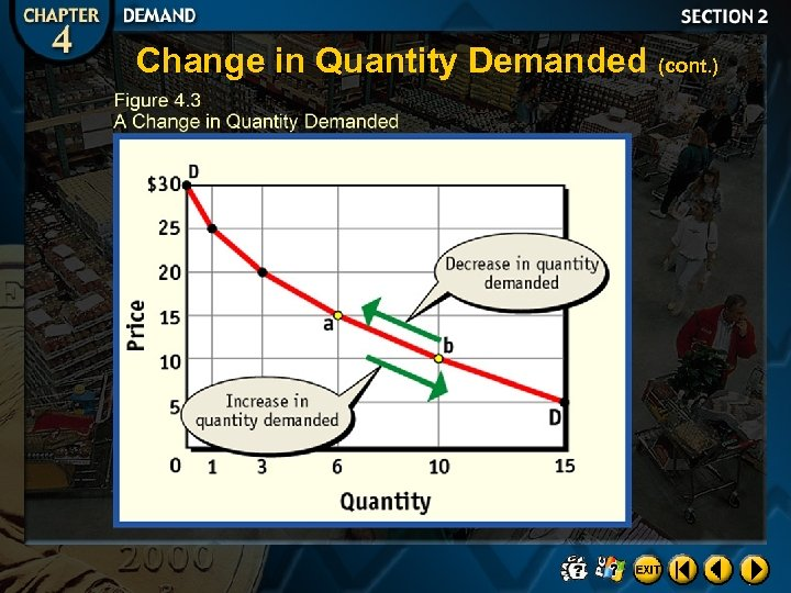 Change in Quantity Demanded (cont. )