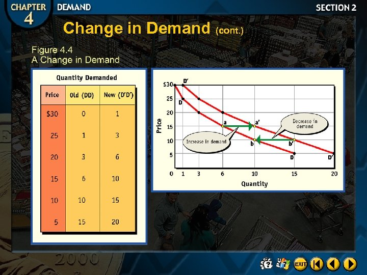 Change in Demand (cont. )