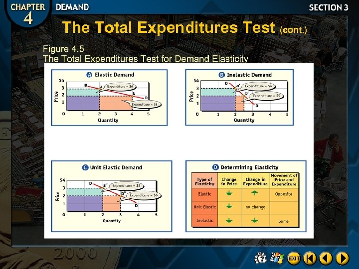 The Total Expenditures Test (cont. )