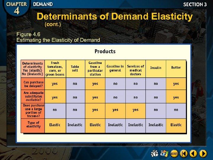 Determinants of Demand Elasticity (cont. )