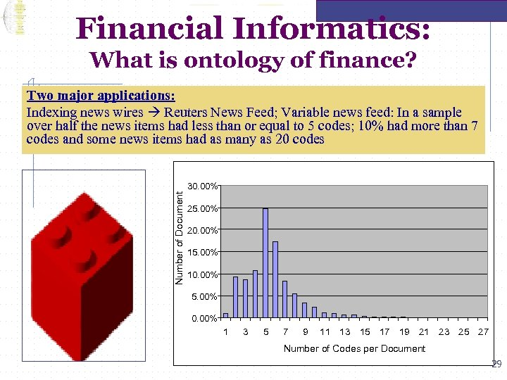Financial Informatics: What is ontology of finance? Number of Document Two major applications: Indexing