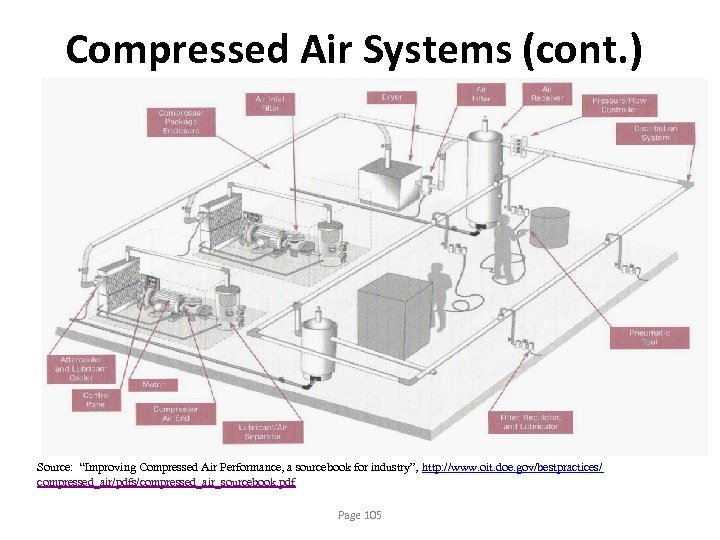 """Compressed Air Systems (cont. ) Source: """"Improving Compressed Air Performance, a sourcebook for industry"""","""