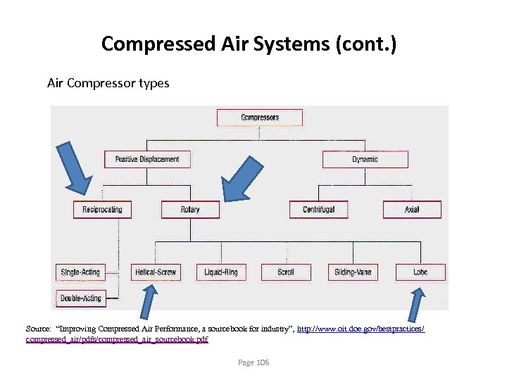 """Compressed Air Systems (cont. ) Air Compressor types Source: """"Improving Compressed Air Performance, a"""
