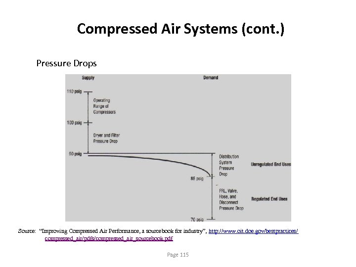 """Compressed Air Systems (cont. ) Pressure Drops Source: """"Improving Compressed Air Performance, a sourcebook"""