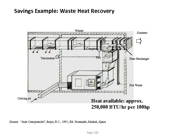 Savings Example: Waste Heat Recovery Winter Summer Dampers Thermostat Fan Heat Exchanger Hot Water