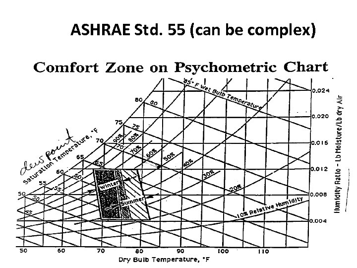 ASHRAE Std. 55 (can be complex) 129