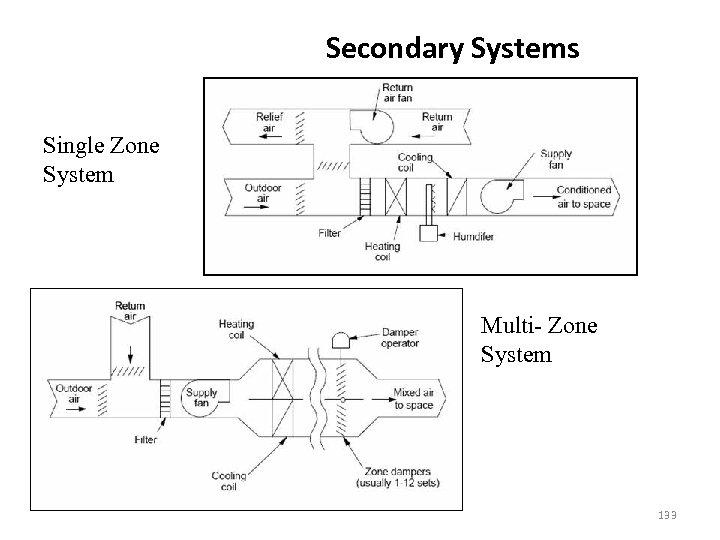 Secondary Systems Single Zone System Multi- Zone System 133