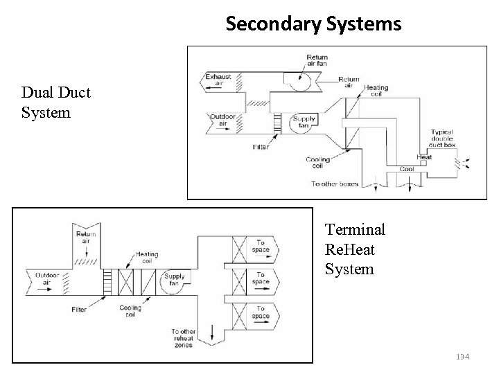 Secondary Systems Dual Duct System Terminal Re. Heat System 134