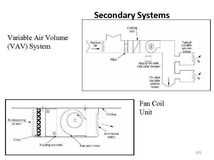 Secondary Systems Variable Air Volume (VAV) System Fan Coil Unit 135