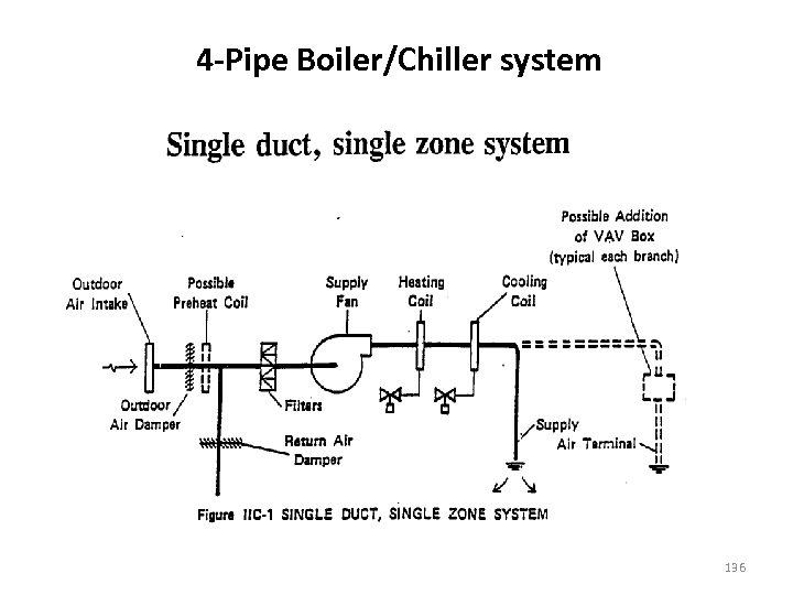 4 -Pipe Boiler/Chiller system 136