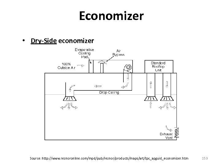 Economizer • Dry-Side economizer Source: http: //www. reznoronline. com/mpd/pub/reznor/products/maps/art/tpc_apguid_economizer. htm 153
