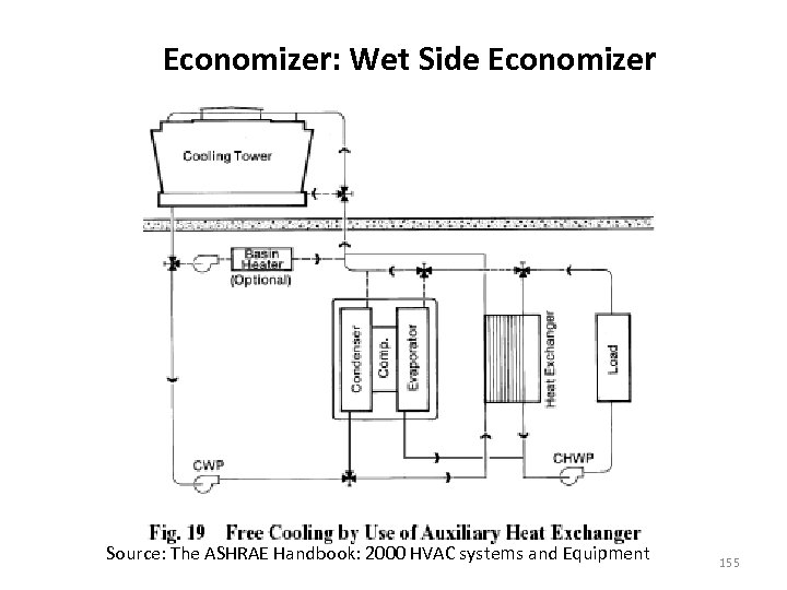 Economizer: Wet Side Economizer Source: The ASHRAE Handbook: 2000 HVAC systems and Equipment 155