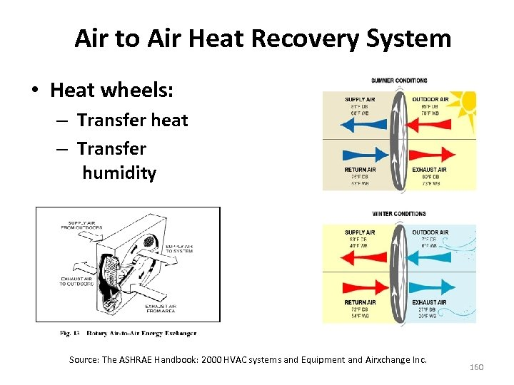 Air to Air Heat Recovery System • Heat wheels: – Transfer heat – Transfer