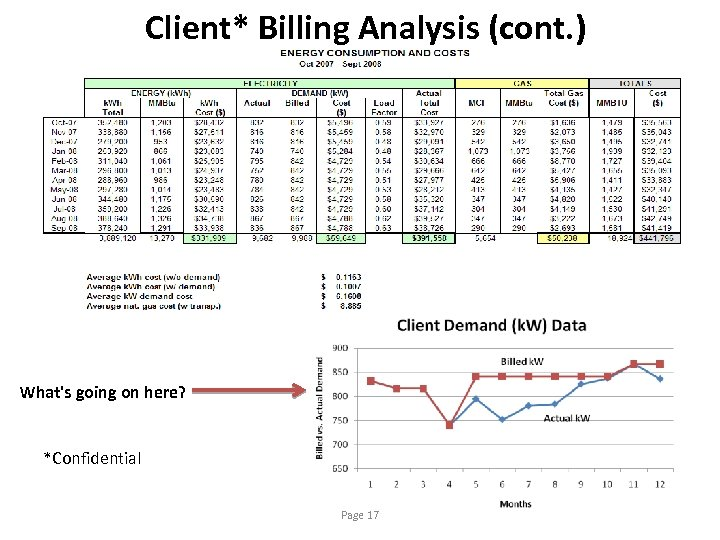 Client* Billing Analysis (cont. ) What's going on here? *Confidential Page 17