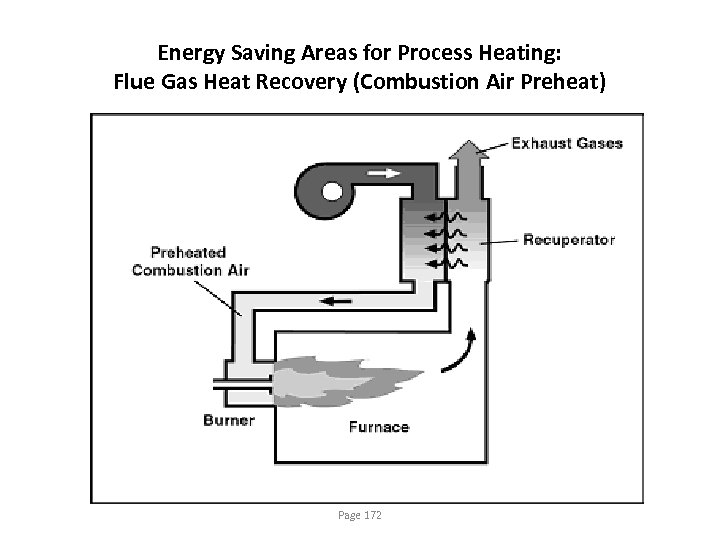 Energy Saving Areas for Process Heating: Flue Gas Heat Recovery (Combustion Air Preheat) Page