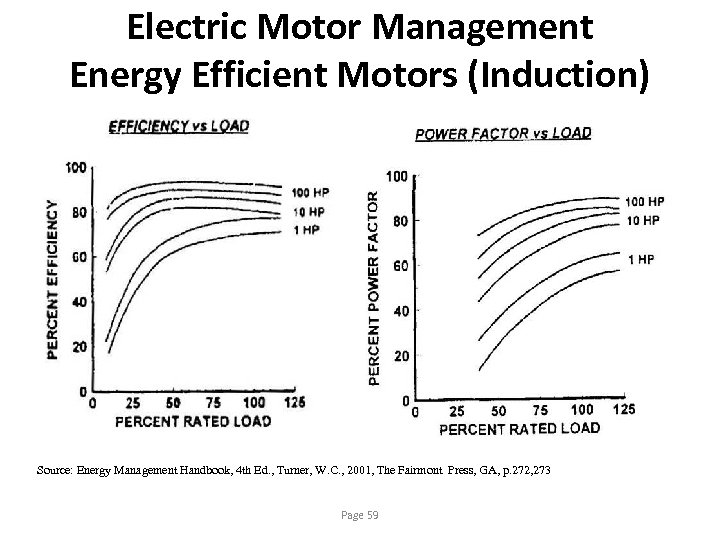 Electric Motor Management Energy Efficient Motors (Induction) Source: Energy Management Handbook, 4 th Ed.