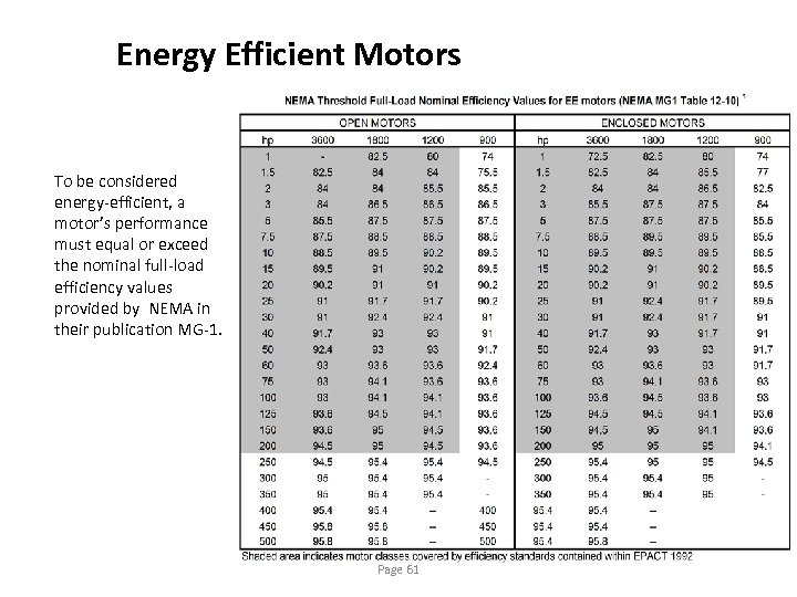 Energy Efficient Motors To be considered energy-efficient, a motor's performance must equal or exceed