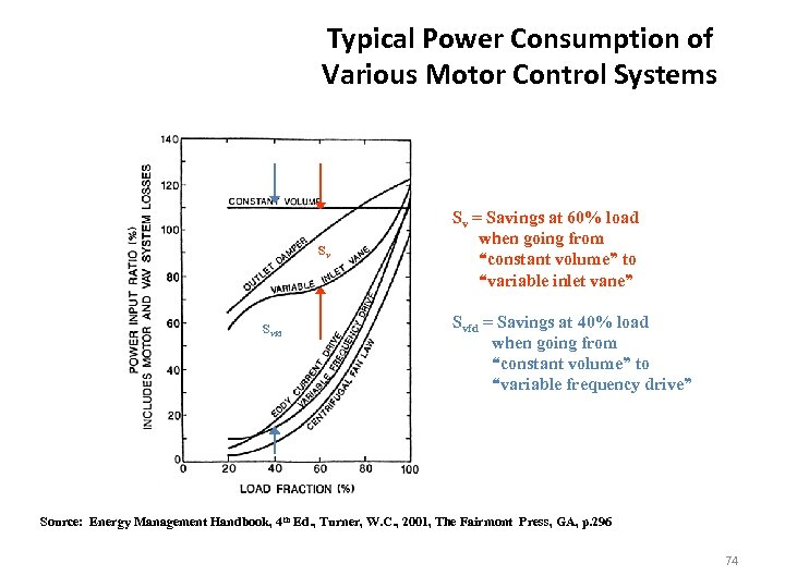 Typical Power Consumption of Various Motor Control Systems Sv Svfd Sv = Savings at