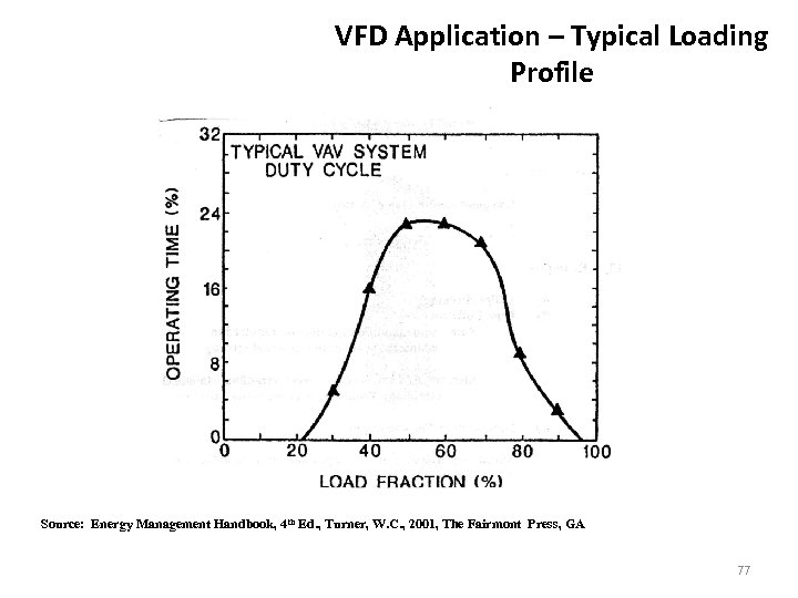 VFD Application – Typical Loading Profile Source: Energy Management Handbook, 4 th Ed. ,
