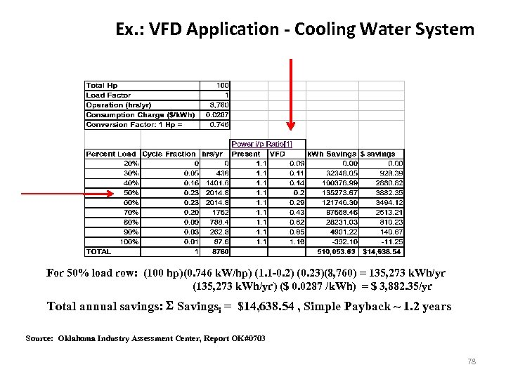 Ex. : VFD Application - Cooling Water System For 50% load row: (100 hp)(0.
