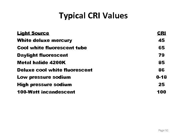 Typical CRI Values Light Source CRI White deluxe mercury 45 Cool white fluorescent tube