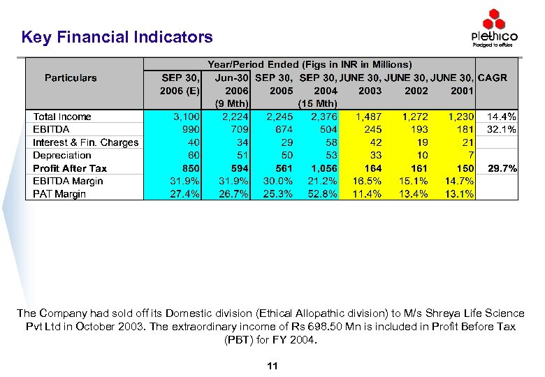 Key Financial Indicators The Company had sold off its Domestic division (Ethical Allopathic division)