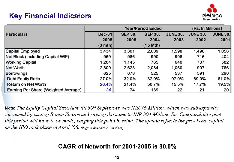 Key Financial Indicators Note: The Equity Capital Structure till 30 th September was INR