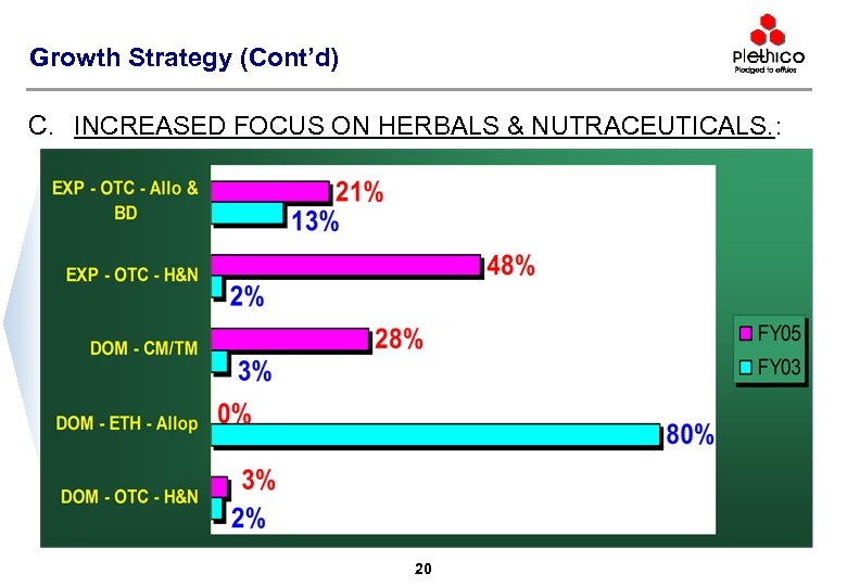 Growth Strategy (Cont'd) C. INCREASED FOCUS ON HERBALS & NUTRACEUTICALS. : 20