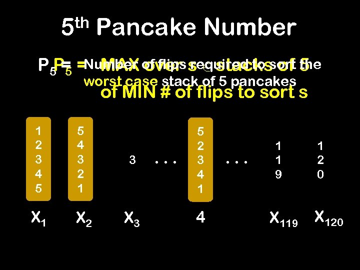 5 th Pancake Number P 5 P 5 = MAX of flips s 2