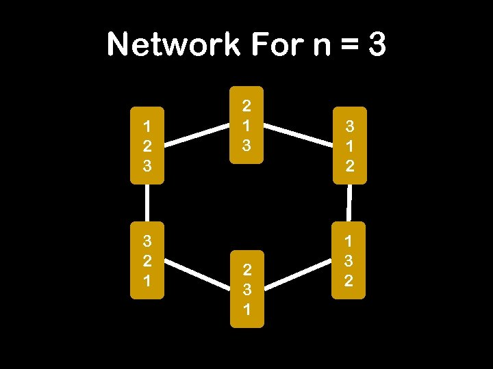 Network For n = 3 1 2 3 3 2 1 3 2 3