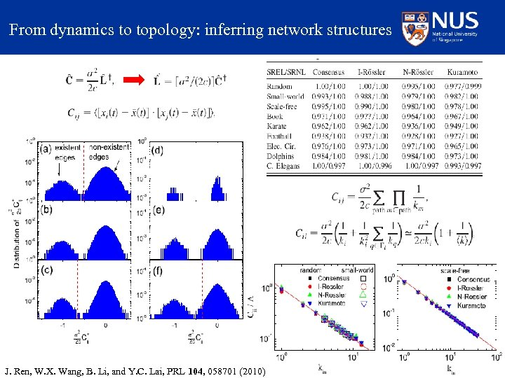 From dynamics to topology: inferring network structures J. Ren, W. X. Wang, B. Li,