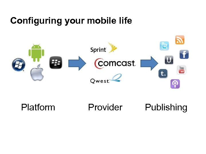 Configuring your mobile life Platform Provider Publishing