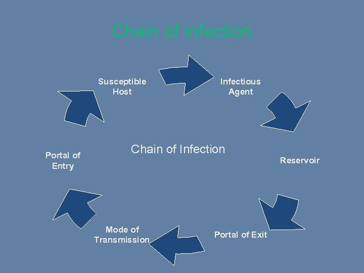 Chain of infection Susceptible Host Portal of Entry Infectious Agent Chain of Infection Reservoir