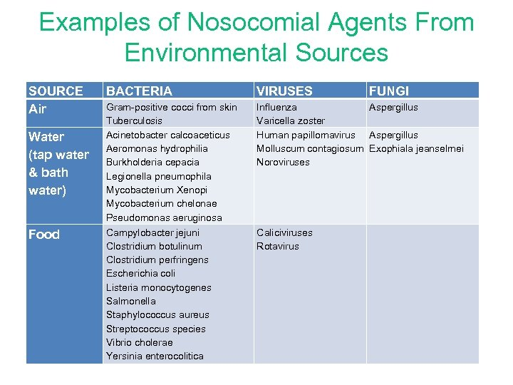 Examples of Nosocomial Agents From Environmental Sources SOURCE Air Water (tap water & bath