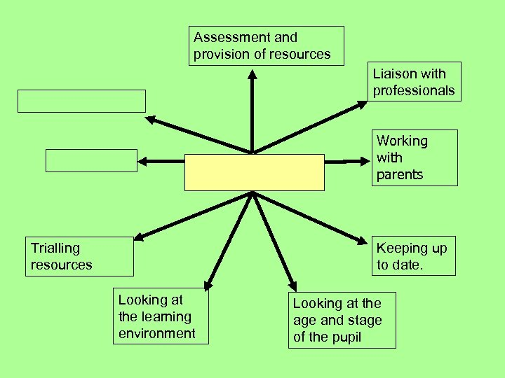 Assessment and provision of resources Liaison with professionals Working with parents Keeping up to