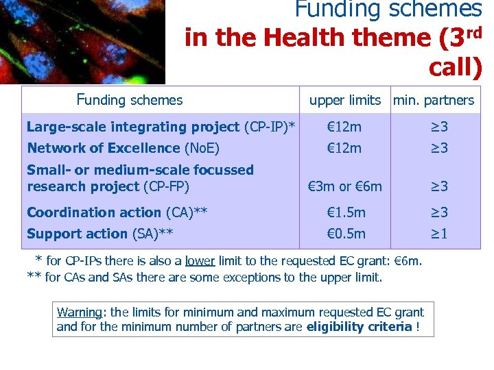 Funding schemes in the Health theme (3 rd call) Funding schemes upper limits min.