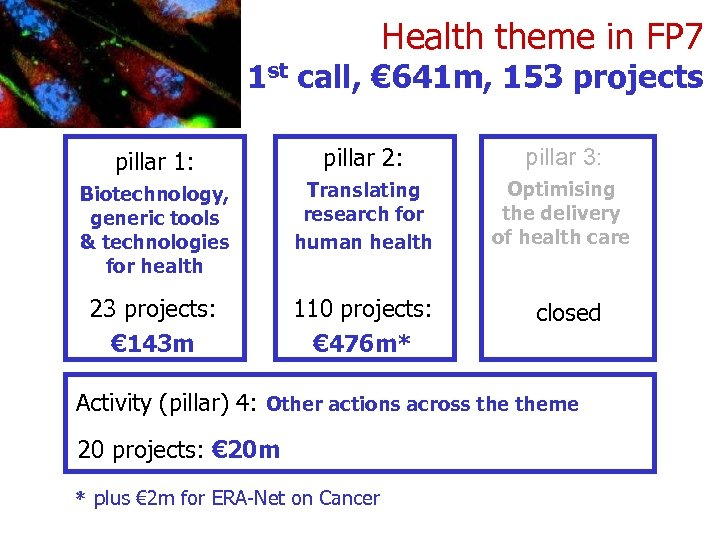 Health theme in FP 7 1 st call, € 641 m, 153 projects pillar