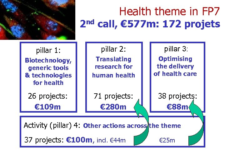 Health theme in FP 7 2 nd call, € 577 m: 172 projets pillar
