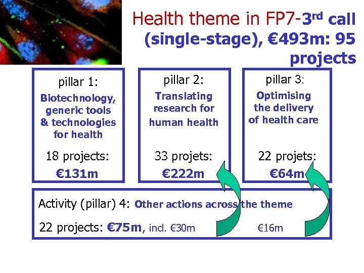 Health theme in FP 7 -3 rd call (single-stage), € 493 m: 95 projects