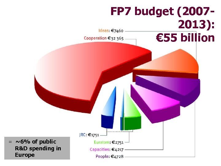 FP 7 budget (20072013): € 55 billion = ~6% of public R&D spending in