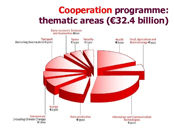 Cooperation programme: thematic areas (€ 32. 4 billion)
