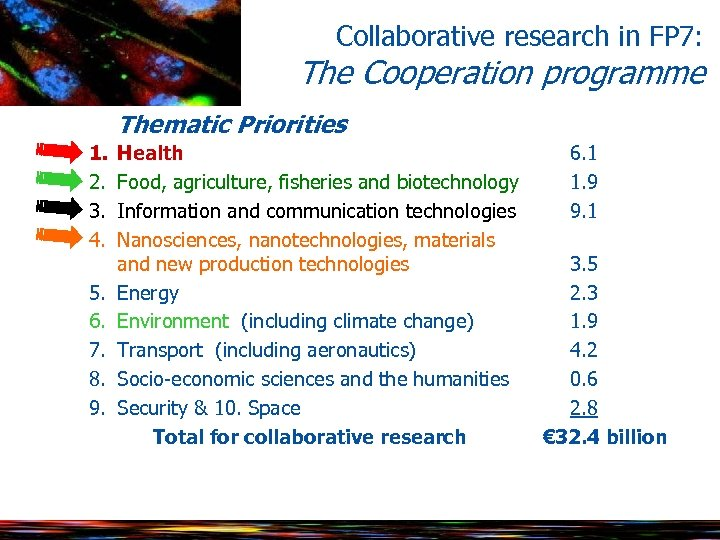 Collaborative research in FP 7: The Cooperation programme Thematic Priorities 1. 2. 3. 4.