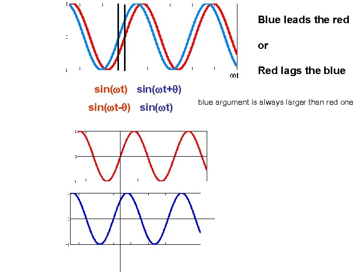 Blue leads the red or Red lags the blue sin(wt) sin(wt+q) sin(wt-q) sin(wt) blue