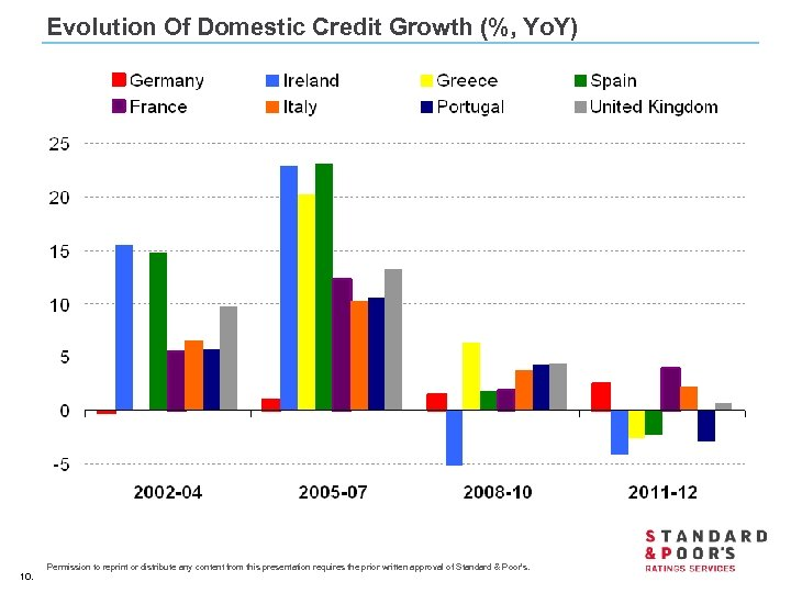 Evolution Of Domestic Credit Growth (%, Yo. Y) 10. Permission to reprint or distribute