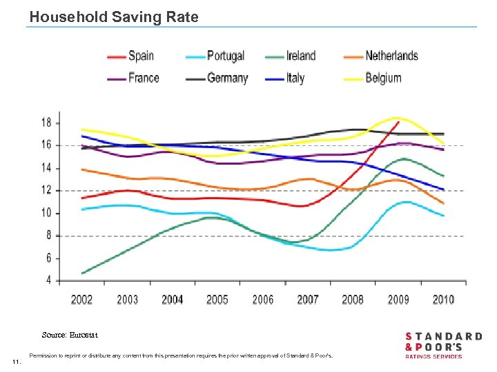 Household Saving Rate Source: Eurostat 11. Permission to reprint or distribute any content from